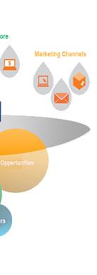 Choose the best Magento Web Development Services